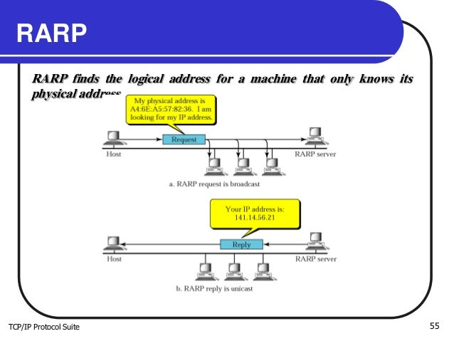 TCP/IP Protocol Suite 55 RARP RARP finds the logical address for a machine that only knows its physical address.