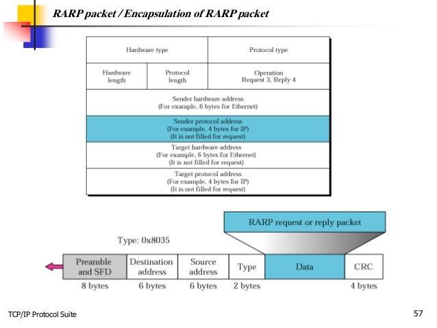 TCP/IP Protocol Suite 57 RARP packet / Encapsulation of RARP packet