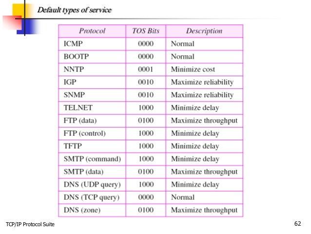 TCP/IP Protocol Suite 62 Default types of service