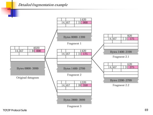 TCP/IP Protocol Suite 69 Detailed fragmentation example