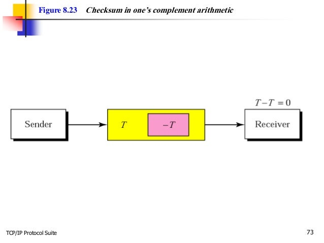 TCP/IP Protocol Suite 73 Figure 8.23 Checksum in one's complement arithmetic