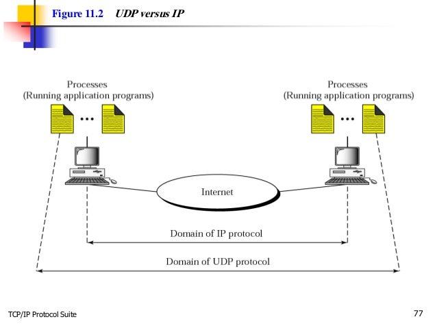 TCP/IP Protocol Suite 77 Figure 11.2 UDP versus IP