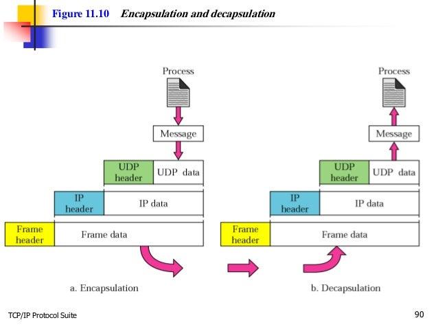 TCP/IP Protocol Suite 90 Figure 11.10 Encapsulation and decapsulation
