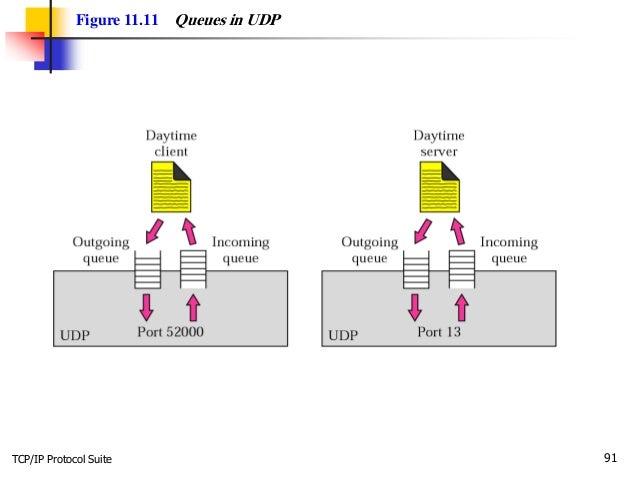 TCP/IP Protocol Suite 91 Figure 11.11 Queues in UDP