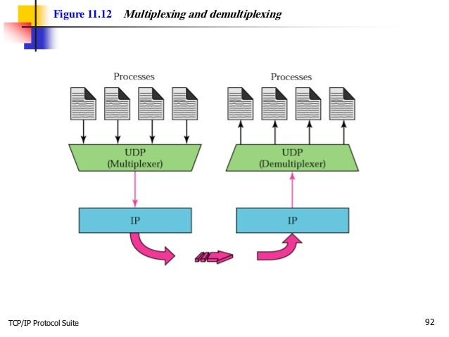 TCP/IP Protocol Suite 92 Figure 11.12 Multiplexing and demultiplexing