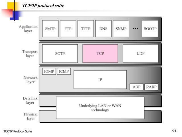 TCP/IP Protocol Suite 94 TCP/IP protocol suite