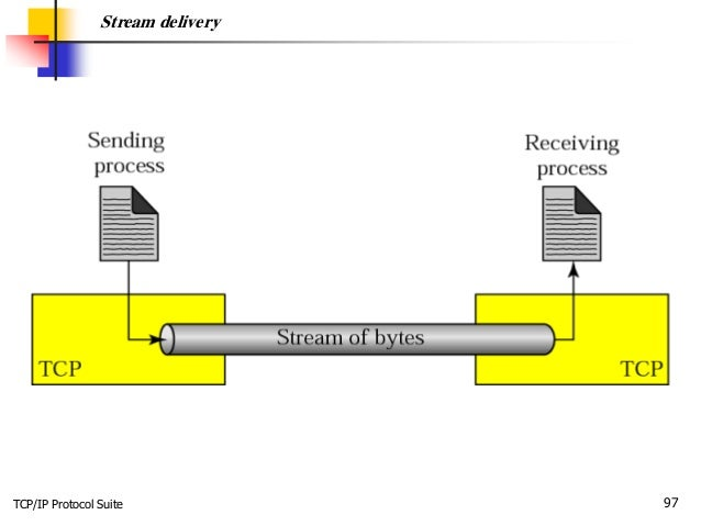 TCP/IP Protocol Suite 97 Stream delivery