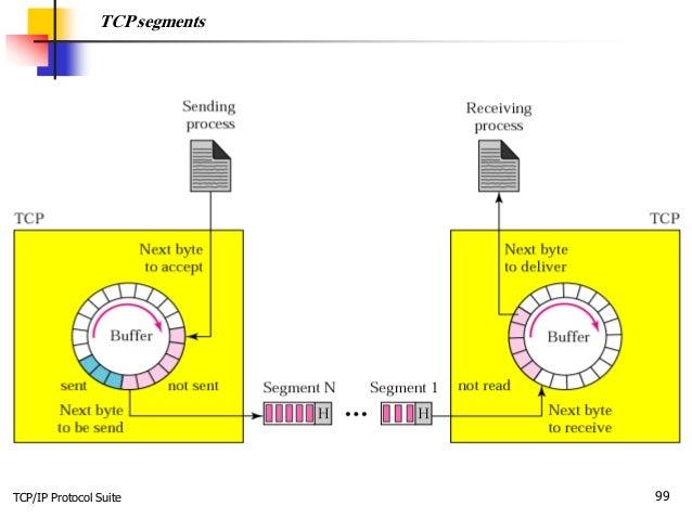 TCP/IP Protocol Suite 99 TCP segments