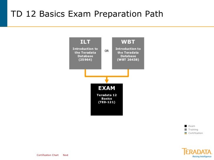 Teradata Certified Professional Program Curriculum Maps