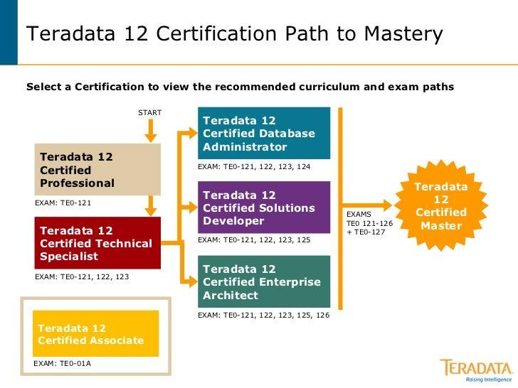 Teradata Certified Professional Program Curriculum Maps