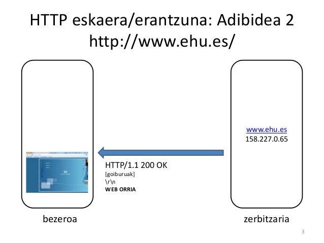 [KSO] 6. ESKOLA (2017/03/08): GARRAIO maila: TCP: web orri baten deskarga Slide 3