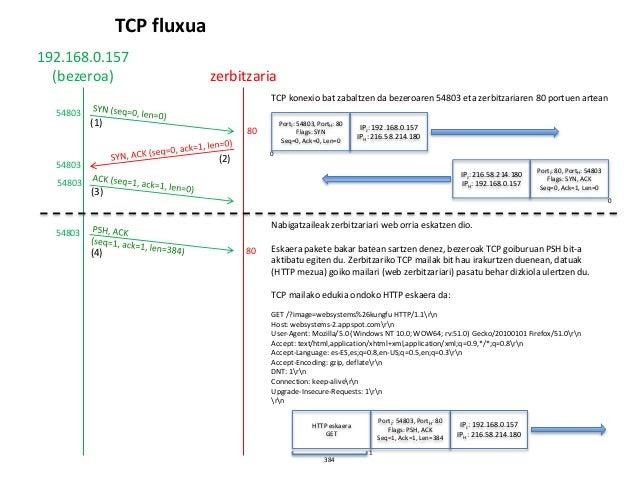 [KSO] 5. ESKOLA (2017/03/01): GARRAIO maila: TCP: irudia deskargatu Slide 2