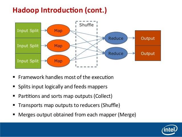 Performance Comparison of Intel Enterprise Edition Lustre and HDFS for MapReduce Application Slide 3