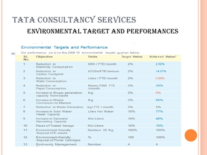 environmental policy of tcs Marketing strategy - tcs 1 employees' buy-in is essential to the success of environment management program at tcs tcs environmental policy aims to create greater awareness among employees on pressing issues like pollution.