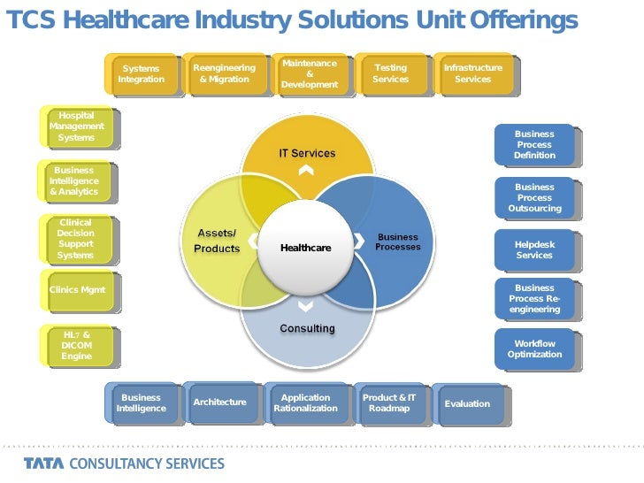 healthcare industry it systems Today, every healthcare industry is being propelled from fee-for-volume to fee-for -value thus players are re-evaluating their existing models cost efficiency and.