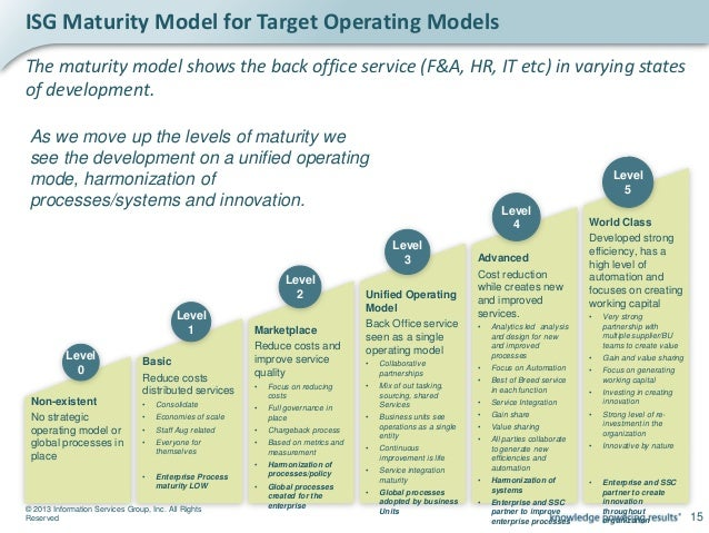 © 2013 Information Services Group, Inc. All Rights Reserved 17 The cycle we to see Review Analyze HarmonizeInnovate Evolve...