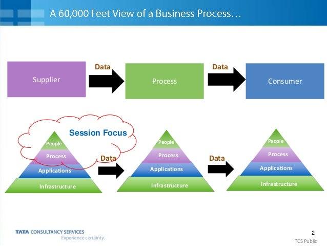 3 TCS Public Analyze Digitize Technology Interfaces Optimize Data Human Application Interface Application - Application In...