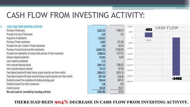TCS | Operating Profit Margin