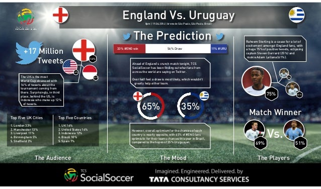 The UK is the most World Cup obsessed with 16% of tweets about the tournament coming from there. Surprisingly, in third pl...