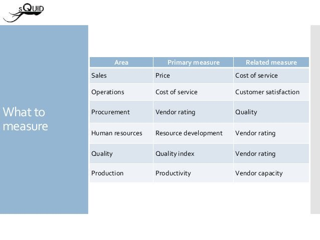 What to measure Area Primary measure Related measure Sales Price Cost of service Operations Cost of service Customer satis...