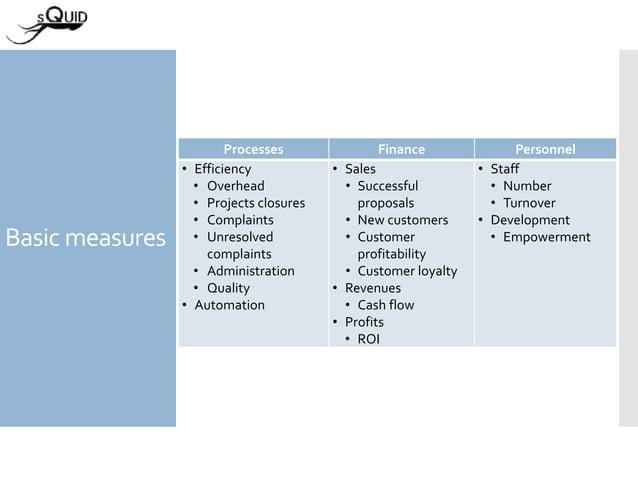 Basic measures Processes Finance Personnel • Efficiency • Overhead • Projects closures • Complaints • Unresolved complaint...