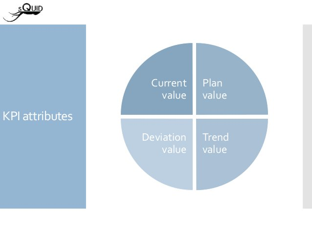 KPI attributes Current value Plan value Trend value Deviation value