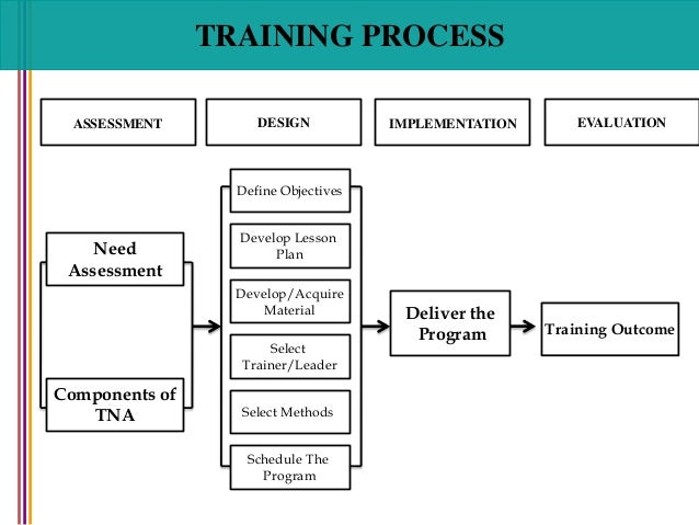 swades training and development lessons Creating, implementing, and managing effective training and development: state-of-the-art lessons for practice.