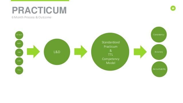 10 PRACTICUM L&D Standardized Practicum & TTL Competency Model 6 Month Process & Outcome OD Team NAPC DAR LOB's TTL's Cons...