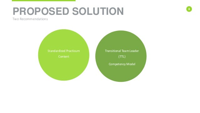 3 PROPOSED SOLUTION Two Recommendations Standardized Practicum Content Transitional Team Leader (TTL) Competency Model