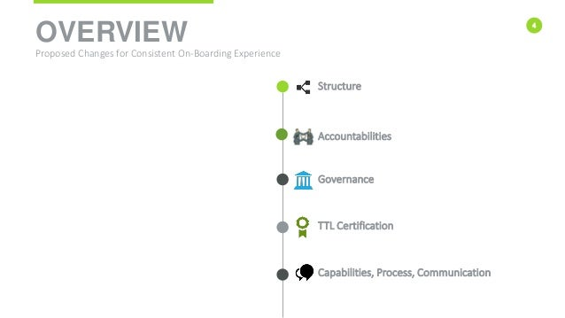 4 OVERVIEW Proposed Changes for Consistent On-Boarding Experience Accountabilities Structure Governance TTL Certification ...
