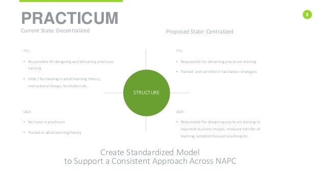 5 PRACTICUM Current State: Decentralized Proposed State: Centralized TTL: • Responsible for designing and delivering pract...