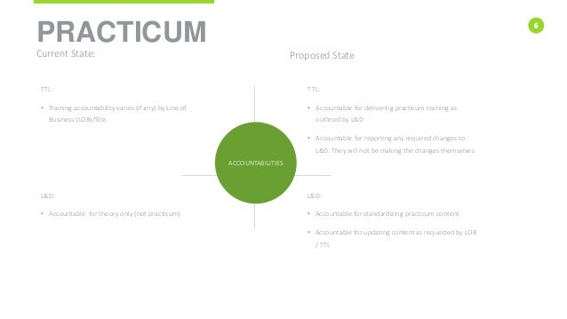 6 PRACTICUM Current State: Proposed State TTL: • Training accountability varies (if any) by Line of Business (LOB)/Site. T...