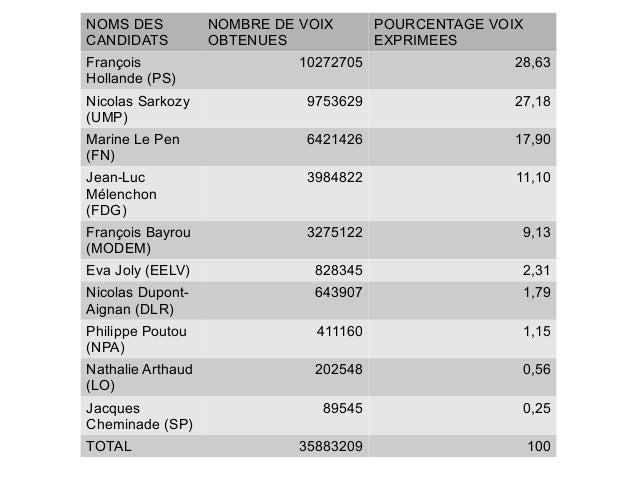 NOMS DESCANDIDATSNOMBRE DE VOIXOBTENUESPOURCENTAGE VOIXEXPRIMEESFrançoisHollande (PS)10272705 28,63Nicolas Sarkozy(UMP)975...