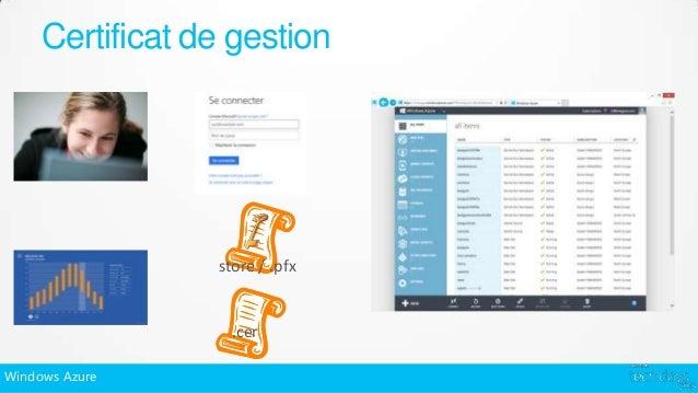Certificat de gestion                 store / .pfx                   .cerWindows Azure