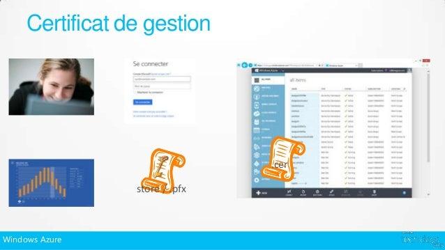 Certificat de gestion                                .cer                 store / .pfxWindows Azure