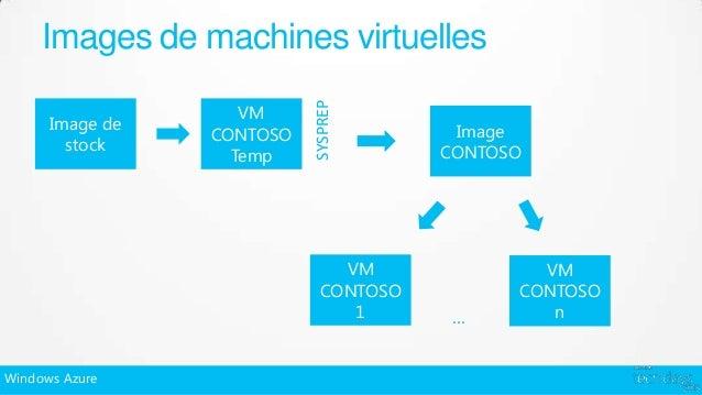 Images de machines virtuelles                           SYSPREP                    VM      Image de                       ...