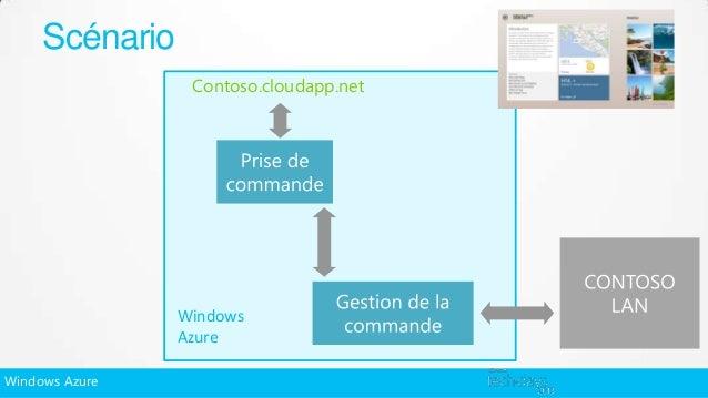 Scénario                 Contoso.cloudapp.net                Windows                AzureWindows Azure