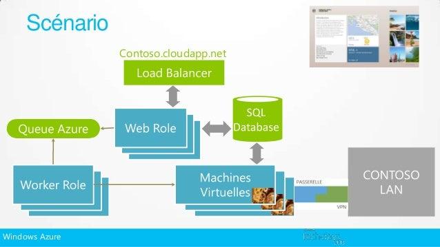 Scénario                Contoso.cloudapp.netWindows Azure