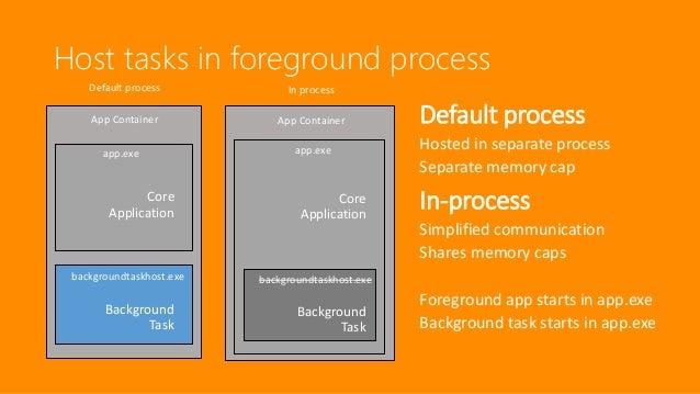 Universal apps on Windows 10 - Deep dive (TechDays Sweden ...