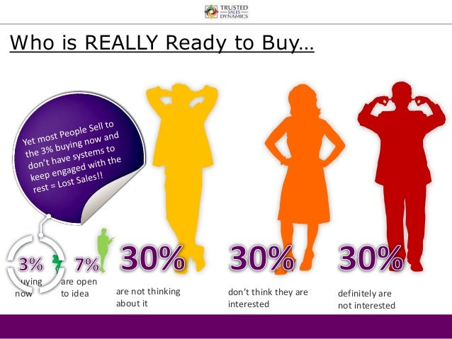 Who is REALLY Ready to Buy…  buying  now  are open  to idea are not thinking  about it  don't think they are  interested  ...