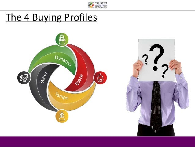 The 4 Buying Profiles