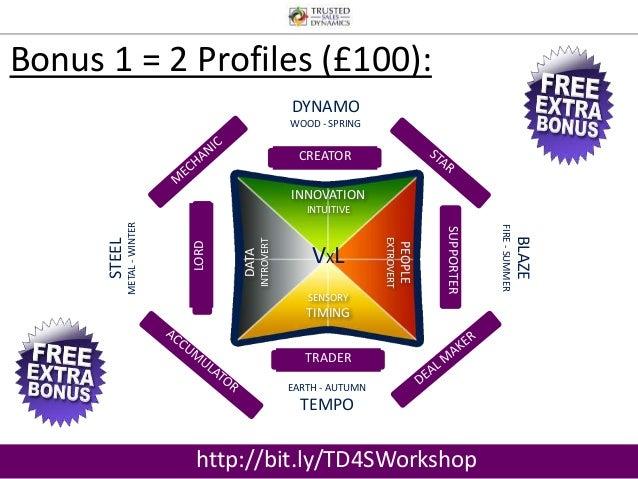 Bonus 1 = 2 Profiles (£100):  INNOVATION  INTUITIVE  SENSORY  TIMING  PEOPLE  EXTROVERT  DATA  INTROVERT  DYNAMO  WOOD - S...