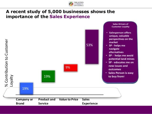 A recent study of 5,000 businesses shows the  importance of the Sales Experience  % Contribution to Customer  Loyalty  Com...