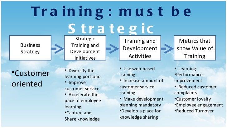 Training: must be  Strategic Business Strategy Strategic Training and Development Initiatives Training and Development Act...