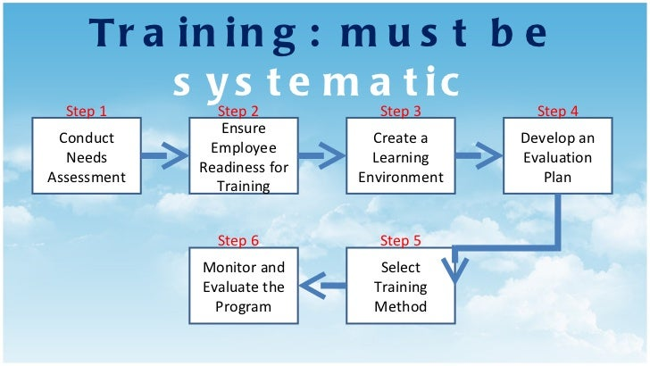 Training: must be  systematic Conduct Needs Assessment Ensure Employee Readiness for Training Create a Learning Environmen...