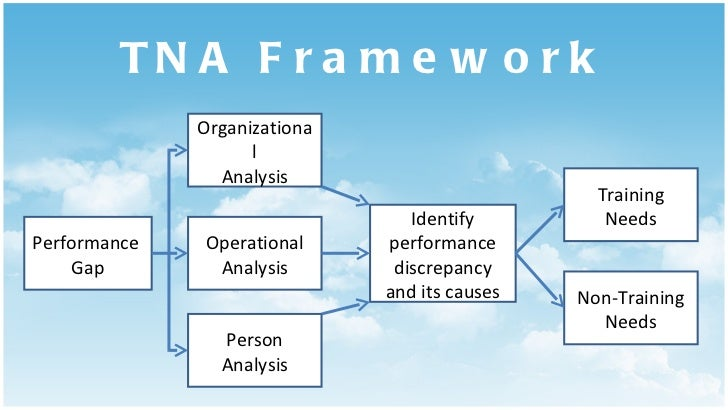 TNA Framework Performance  Gap Organizational Analysis Operational Analysis Person Analysis Identify performance discrepan...