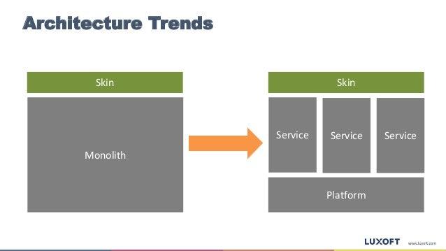 Architecture Trends Monolith Skin Service Skin Platform Service Service