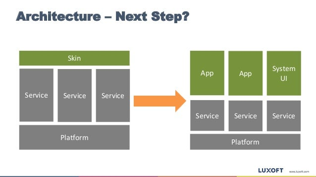 Architecture – Next Step? Service App Platform Service Service Service Skin Platform Service Service App System UI