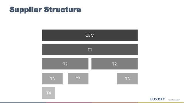Supplier Structure OEM T2 T2 T3T3 T4 T3 T1