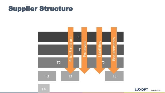 Supplier Structure OEM T2 T2 T3T3 T4 T3 T1 Requirements Liabilities Processes PriceStructure